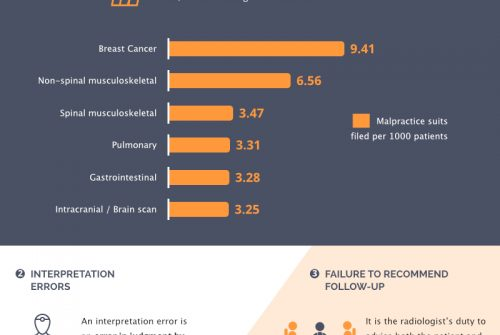 What Radiologists Are Missing Could Cost Your Life [infographic]